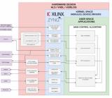 如何使用Digilent Zybo Z7来搭建自动驾驶汽车的原型?