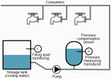 西门子LOGO!8调节冷却水系统压力的应用教程