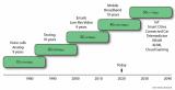 新型FPGA数据架构的SmartNIC设计方案赋...