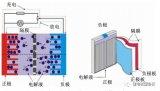 剖析锂离子电池隔膜讲解及研究进展