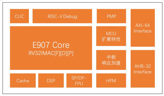 平头哥发布玄铁907处理器,已向多家企业授权