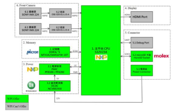 大聯大世平集團推出基于NXP S32V234的雙...
