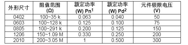 Vishay推出高精度薄膜片式电阻100 W~3...