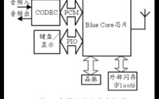 基于BlueCore01b芯片和API实现嵌入式...