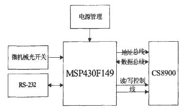 基于MSP430F149和CS8900芯片实现光...