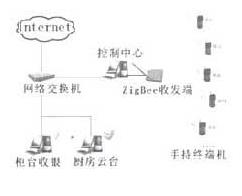 基于ARM微控制器和MC13192射频芯片实现酒店虚用系统的设计