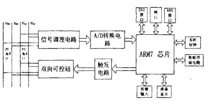 基于STR710处理器实现嵌入式以太网接口的应用方案
