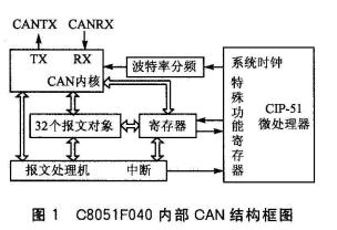 基于芯片实现USB与CAN之间协议转换设计
