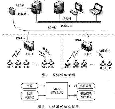 基于77FA8單片機和BENQ23G模塊實現彩信傳送圖像監控系統的設計