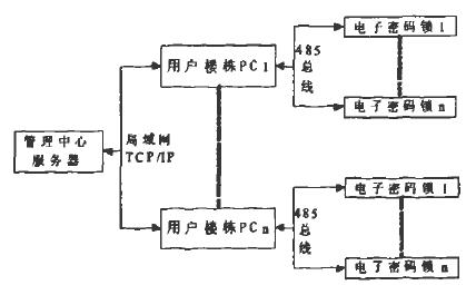 基于RS485和TCP/IP通訊協議實現電子密碼鎖系統的設計