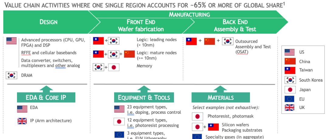 臺灣疫情升溫,全球半導體產業鏈再受重創
