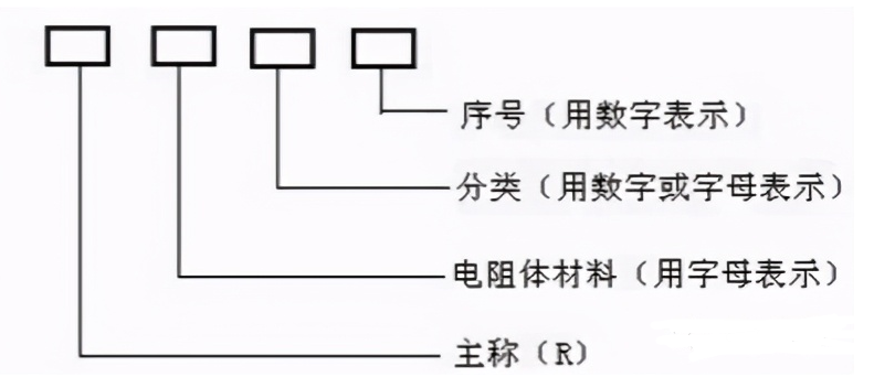 电阻的型号命名方法,电阻器的参数及分类