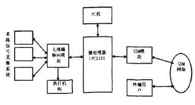 基于微处理器LPC2131和GSM模块实现无线测控系统的设计