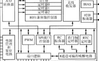 抗干擾慢跳頻通信系統的工作原理及實現應用設計
