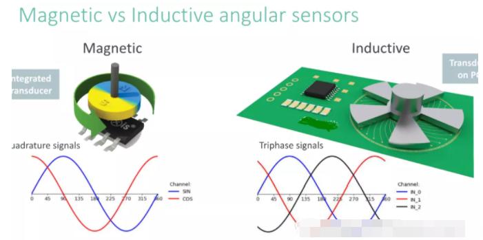 平面式电感位置传感器是什么原理?