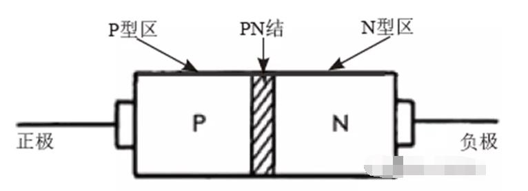 二极管有什么特性