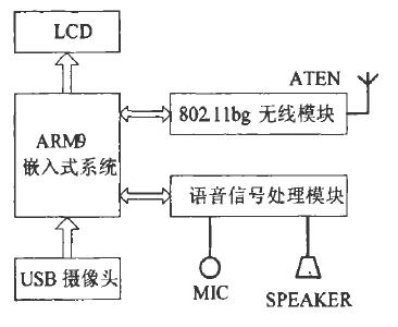 基于ARM芯片和WINCE5.0.NET实现无线视频电话终端的应用方案