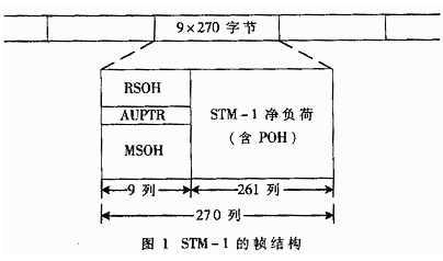 DH/SONET專用接口芯片PM5342的基本性能特性及應用分析