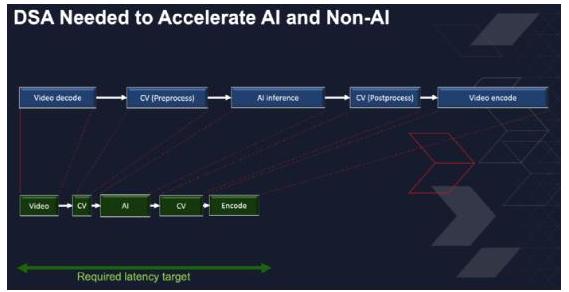 自適應計算如何化解 AI 產品化難題