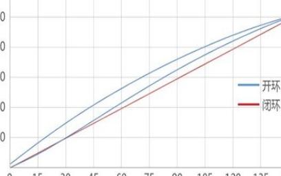 大行程三維精密壓電平臺的特點及參數