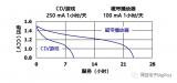 一种简易电池低压检测器/指示器电路的设计