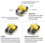 IBM 2nm芯片采用的GAA技术能否替代FinFET而延续摩尔定律的神话?