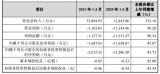 博众精工登陆科创板 市值已达95.08亿元