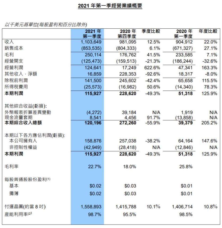 士蘭微投資20億新增年產量24萬片芯片? 中芯國際一季度營收增長22%