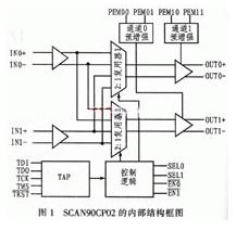 LVDS超高速交叉點開關SCAN90CP02的性能特點及應用分析