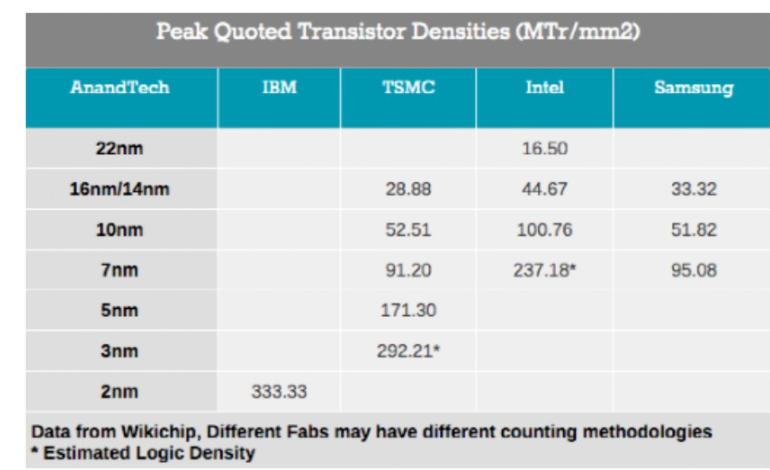 ?IBM全球首款2nm芯片制程 IBM 2纳米芯片制造技术要点