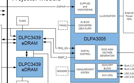PMIC和大电流LED驱动芯片DLPA3005