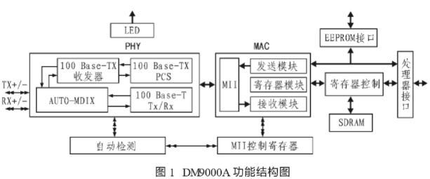 基于XC2V1000 FPGA和DM9000A实...