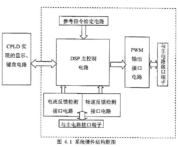 基于DSP和CPLD的异步电机矢量控制系统