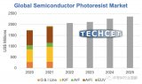 2021年,半导体制造所需的光刻胶市场规模将同比增长11%