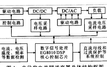 基于DSP的光伏发电并网逆变器优化控制