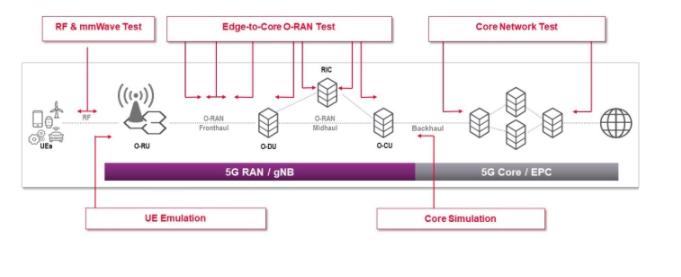 O-RAN测试解决方案和用例解析