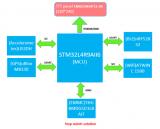 大联大推出基于意法半导体STM32 Cortex-M4的码表方案