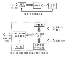 基于無線調制解調芯片MX919芯片實現高速無線MODEM的方案設計