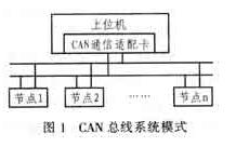 CAN總線適配卡的功能特點及如何實現軟硬件設計