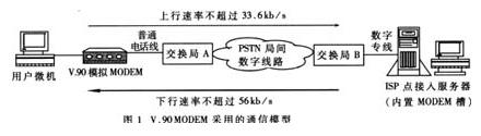 基于CX88168、CX20463和CX20437芯片實現高速MODEM的設計