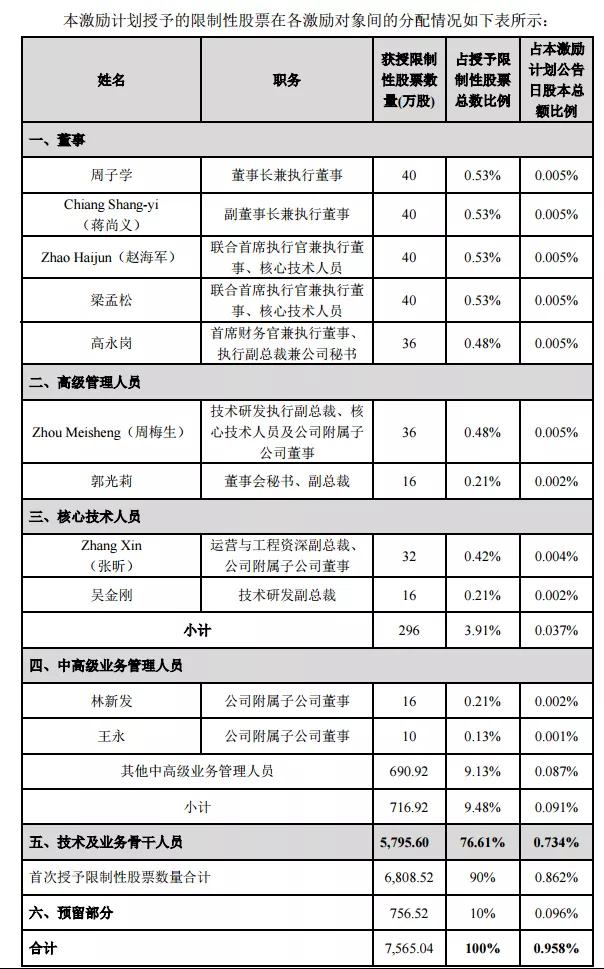 中芯国际推股票激励计划:超过23%员工受益,人均估算65.8万