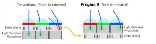 干貨貼:詳細解析Sony Pregius? S系列的全局快門CMOS傳感器