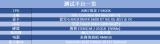 蓝宝石RX 6800XT超白金OC显卡测试