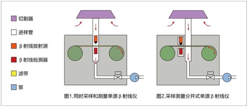 扬尘监测设备工作原理说明