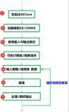 简述OpenVINO™ + ResNet实现图像分类