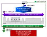 :SMT设备链接标准SEMI SMT-ELS有什...