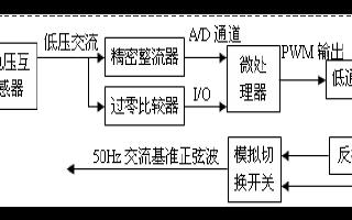 基于DSP的全數字UPS逆變器鎖相控制