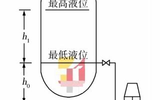 智能差压变送器测量流量和液位