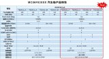 恩智浦推出56F837xxA汽车级系列产品