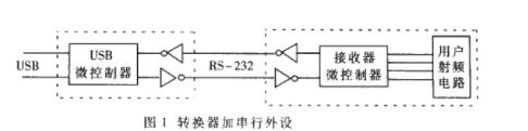 剖析USB接口在串行通信中的應用